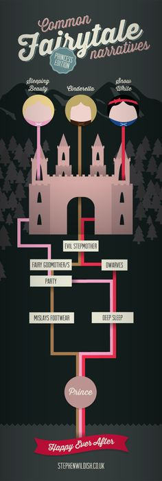 Common fairytale narratives, the princess edition. Encompassing careless footwear and dwarves.