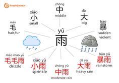 ( ) + 雨 The pattern: ( ) + 雨 毛毛雨 [máo máo yǔ]: drizzle 小雨 [xiǎo yǔ]: sprinkle 中雨 [zhōng yǔ]: moderate rain 大雨 [dà yǔ]: heavy rain 暴雨 [bào yǔ]: rainstorm Learn and practice Chinese with online Chinese tutors >> Rain In Chinese, Basic Chinese, How To Speak Chinese, Chinese Phrases, Chinese Words, Japanese Language Learning, Chinese Language, Rain Words, Learn Chinese Characters