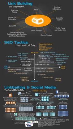 Link Building  Seo Tactics  Linkbaiting & Social Media.