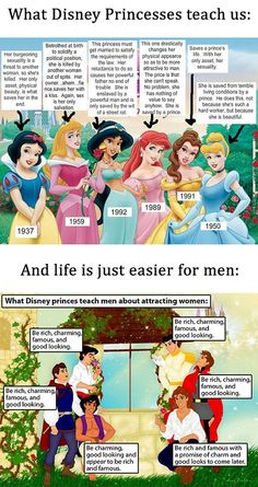 Mmm, definitely should have come up with this diagram when I wrote a paper back in college about how fairy tales sway girls' ideas of beauty and intelligence!  Yep, use to be kind of a feminist - surprising huh?!!!!