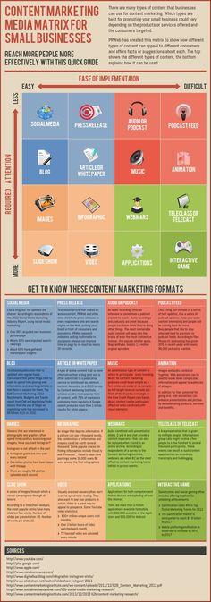 Content marketing media matrix for small businesses | #digitalmedia
