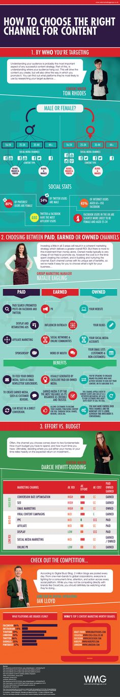 How to Choose the Right Channel for Your Content #content #contenu