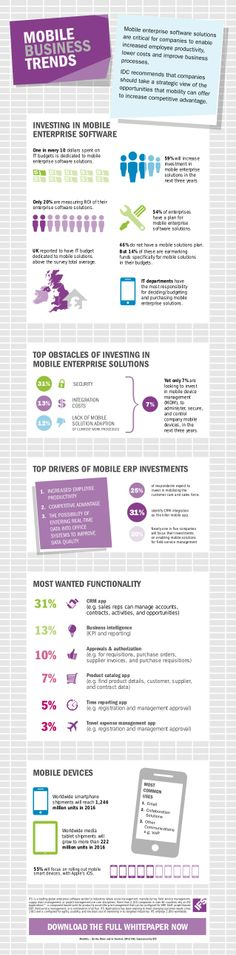 Mobile Business Trends