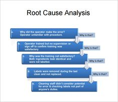 Dissertation proposal team root cause analysis