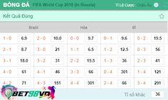 Dự đoán tỷ số Brazil vs Bỉ tại nhà cái uy tín Bet98vn