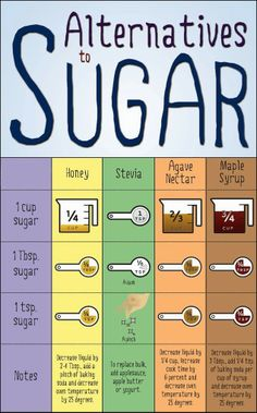 #Sugar Alternatives Measurement Chart. I am trying to limit my processed sugar demon