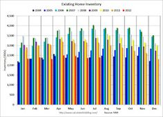 Existing Home Sales: Inventory and NSA Sales Graph