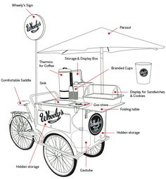 New food truck ideas coffee mobile cafe Ideas Food Trucks, Coffee Carts, Coffee Truck, Bike Coffee, Coffee Shops, Beer Bike, Coffee Music, Coffee Maker, Food Box