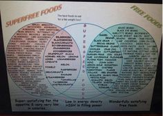 Slimming World Superfree + Free Food Chart! Really helps me! Hope it helps you all! Slimming World Tips, Slimming Eats, Slimming World Recipes, Healthy Food Options, Healthy Eating Recipes, Eat Healthy, Healthy Living, Syn Free Food, Sliming World