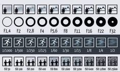 Effects of Aperture, Shutter Speed and ISO On Images -- also high aperture, slow shutter speed, and high ISO are great for low light conditions.
