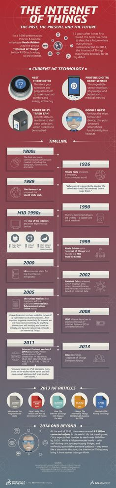 Internet of things info graphic