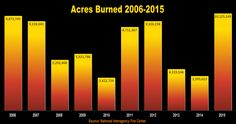 National Wildland Acres Burned 2006-2015