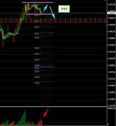 Point de vue intraday matin :  #EURUSD teste actuellement les 1.0675 qui est un support remarquable sur H1 ; après le beau rallye d'hier sur de gros volumes cumulés la demande s'est évanouie et nous voyons l'offre poindre son nez sur la dernière leg down en direction des 1.0675 : la paire corrige mais pour l'instant reste contenue dans le trading range 1.0675-1.0720 ; il faut surveiller la force du rebond à partir des 1.0675 puis voir si l'offre est suffisante pour revenir et casser le…