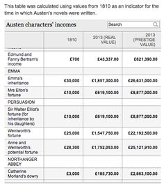 Jane Austen character income conversion table