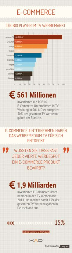 ECOMMERCE 2014 Biggest tv commercial Budget in Germany