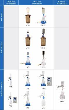 Rocker Scientific VF10 laboratorní sklo vakuovou filtrací, výhled skleněné aparatury, Rocker Podrobnosti o produktu z ROCKER SCIENTIFIC CO., LTD. na Alibaba.com