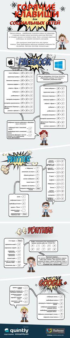 В данной инфографике представлены основные комбинации горячих клавиш для Facebook, Twitter, YouTube и Google+  Подробнее: http://www.likeni.ru/events/infografika-goryachie-klavishi-dlya-sotsialnykh-setey/