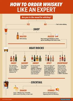 How to order Whiskey like a pro... flow chart infographic