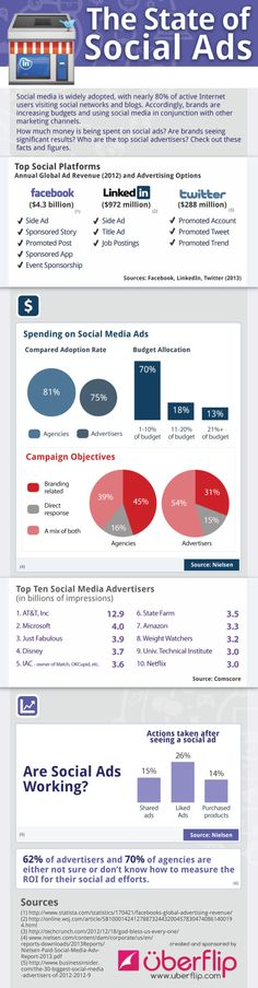 What's your best social option for ads? Facebook? Twitter? Linkedin? Today, stats show it's ...