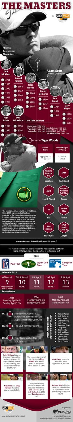 The Masters   #Infographic #Golf #Sports