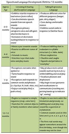 Infant Sch Language Developmental Milestone Chart Additionally Click Here Gt