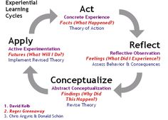 Experiential Learning (Carl Rogers)