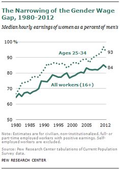Facts & Figures: Women and Pay Inequality