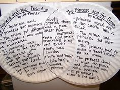 Use paper plates to create Venn diagrams: compare and contrast (reading comprehension) great for classroom display and more interesting than paper Reading Workshop, Reading Skills, Teaching Reading, Reading Strategies, Reading Comprehension, Comprehension Activities, School Classroom, Classroom Activities, Classroom Ideas