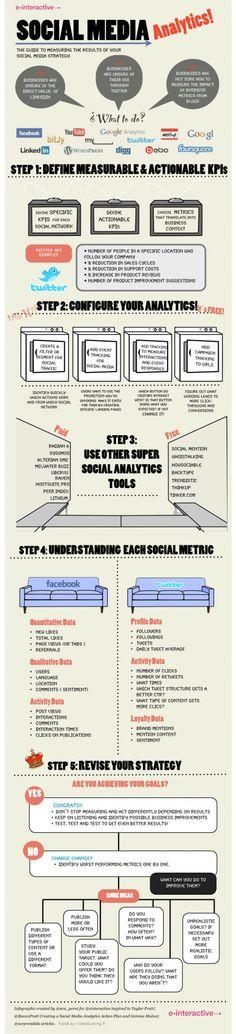 Guía de medición de estrategias, a través de las Redes Sociales