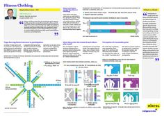 flickr image: Fitness Clothing-Infographic · Storify