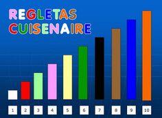 Actividades para Educación Infantil: Jugamos con las Regletas Cuisenaire Curriculum, Homeschool, Montessori Math, Learning Through Play, Bar Chart, Classroom, Teacher, Maths, Psp