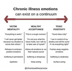 chronic illness emotions chart with victim mentality, health acceptance, and toxic positivity Mental And Emotional Health, Mental Health Awareness, Toxic Relationships, Relationship Tips, Dysfunctional Relationships, Victim Mentality, Les Sentiments, Invisible Illness, Coping Skills
