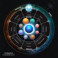 The Elder Scrolls cosmology.
