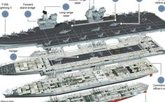 With her acres of flight deck and the ability to transport 40 joint strike fighter jets around the world, Britain's new aircraft carrier HMS Queen Elizabeth - due in service in 2020 - will deliver a radical change in the Navy's capabilities New Aircraft, Military Aircraft, Hms Prince Of Wales, Hms Queen Elizabeth, Model Warships, Military Drawings, Ship Drawing, Royal Navy, Uk Navy