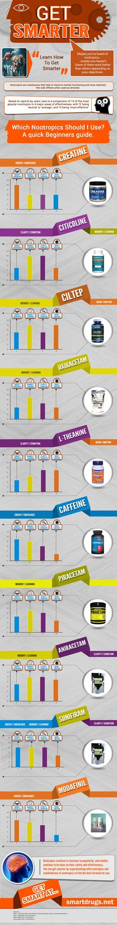 Find the best nootropic suited for you and your brain chemistry. #infographic…