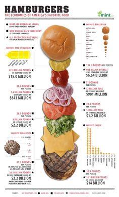 Burger. Burger. Und nochmal Burger. The Economics of America's favorite food #infographic #diet