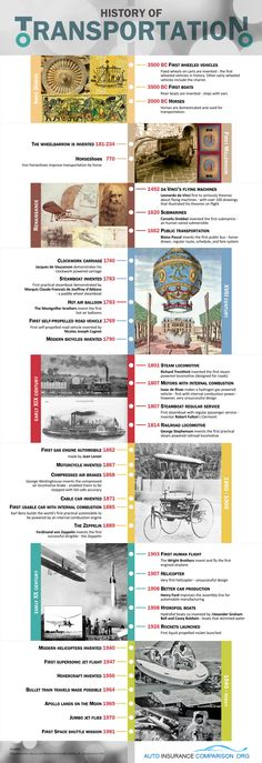 The History Of Transportation [INFOGRAPHIC]