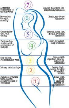 Out of the Earth ~ Chakras: Vibrational Healing Through the Chakra System