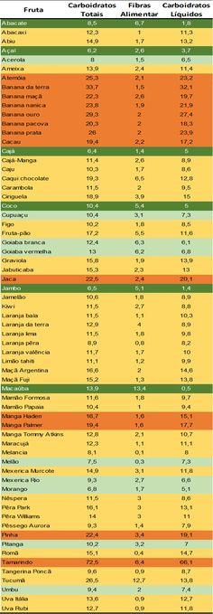 Frutas Brasileiras - Dia a Dia Low Carb