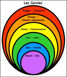 Les cercles sociaux                                                       …