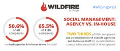 """Get the full infographic and enter Wildfire's """"Pin It to Win It"""" sweepstakes for a chance to win an Ad Age digital subscription and more! #WFpinspired"""