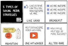 There are 5 types of #SocialMedia Strategies and the then there is a 6 th one that we do. #SMO
