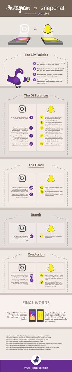 Differences between Instagram and Snapchat including its users.