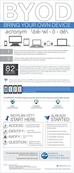 BYOD Security And Policies