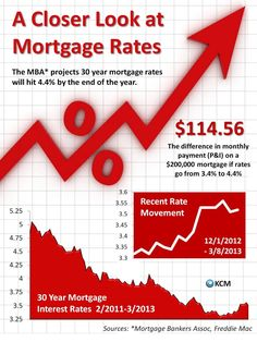 mortgage rates are they going up