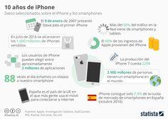 Infografía: ¡Feliz cumpleaños, iPhone!   Statista
