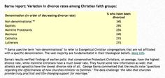 """Conservative Christians Have HIGHEST Divorce Rate While Atheists and Agnostics Have LOWEST - According to the Barna Group, An Evangelical Christian research Institute. Yowch! for them.  It appears their own research just turned around and bit them in their hypocritical  ass.   Maybe they should spend less time fighting same sex marriage and perhaps work on their own creepy religitard relationships.  """"Glass houses"""" and all, just sayin'."""