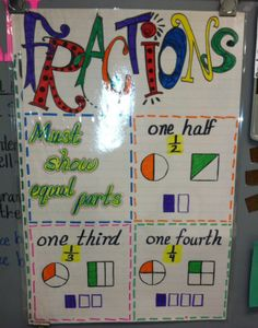 Fractions: This is a great fractions anchor chart that the students can refer to if they need a reminder. It's a good chart to keep hung up in the classroom. This can be made as a class or on the teacher's own time. Classroom Crafts, Math Classroom, Kindergarten Math, Teaching Math, Classroom Ideas, Creative Teaching, Teaching Ideas, Preschool, Math Charts