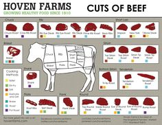 New meat cooking chart cuts of beef ideas Meat Cooking Chart, Meat Cooking Times, Cooking Recipes, Cooking Oil, Beef Recipes, Cooking Light, What's Cooking, Seafood Recipes, Recipies