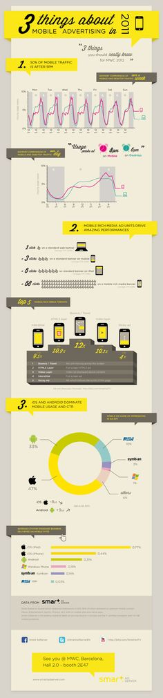 Infographic: 3 things about Mobile Advertising